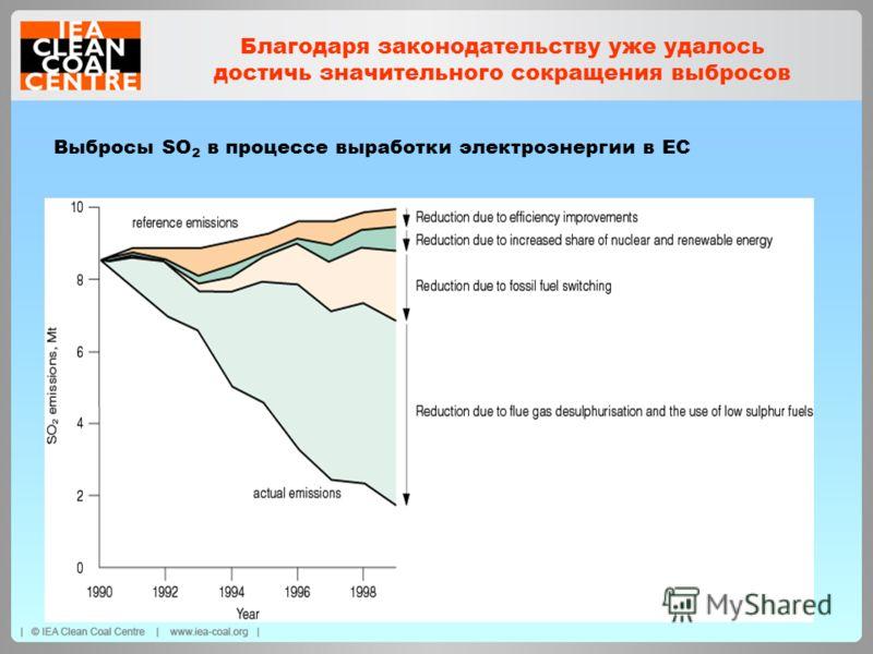 Выбросы SO 2 в процессе выработки электроэнергии в ЕС Благодаря законодательству уже удалось достичь значительного сокращения выбросов