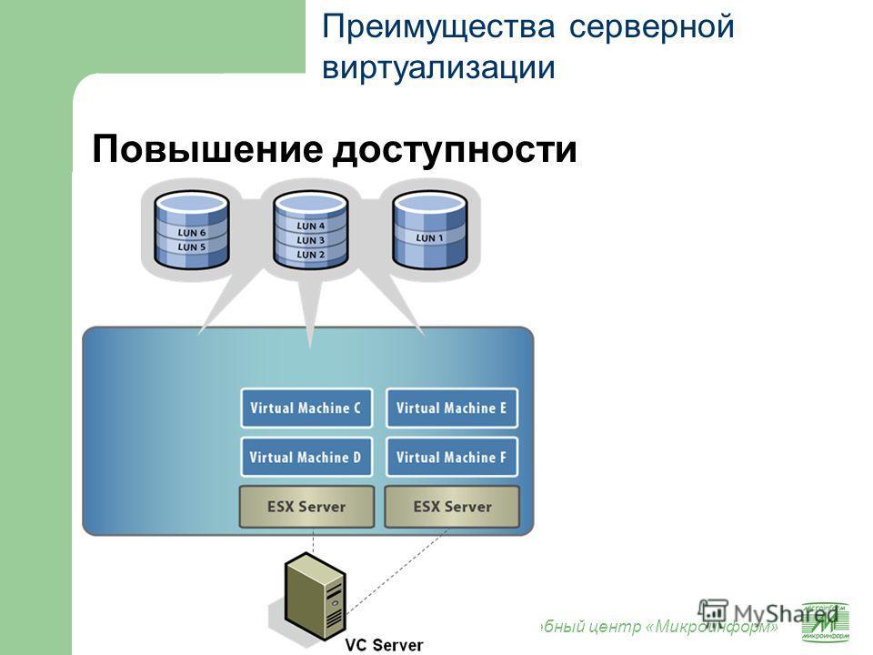 Учебный центр «Микроинформ» Повышение доступности Преимущества серверной виртуализации