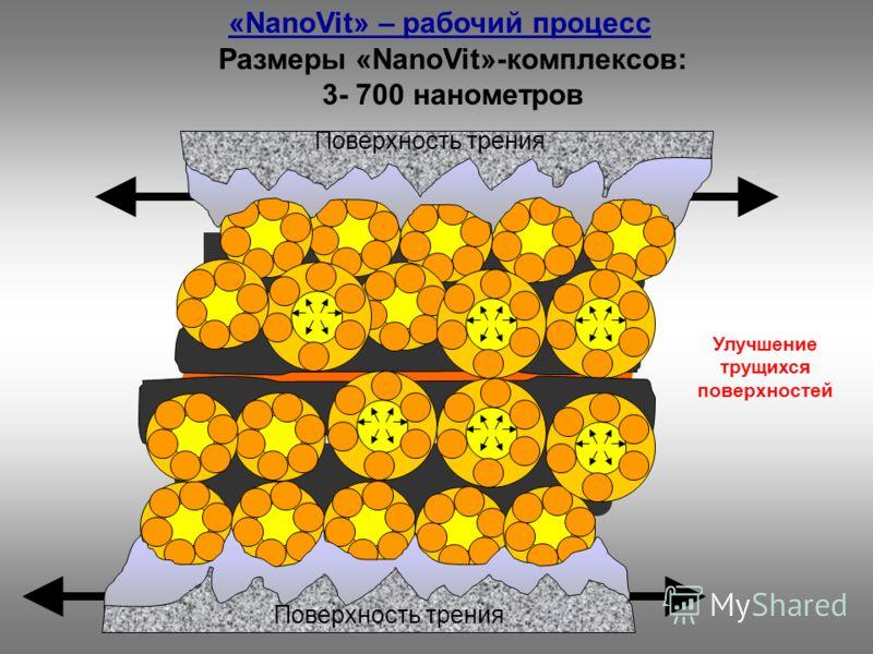 Размеры «NanoVit»-комплексов: 3- 700 нанометров Улучшение трущихся поверхностей Поверхность трения «NanoVit» – рабочий процесс