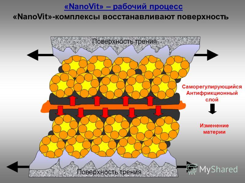 «NanoVit»-комплексы восстанавливают поверхность Саморегулирующийся Антифрикционный слой Изменение материи Поверхность трения «NanoVit» – рабочий процесс