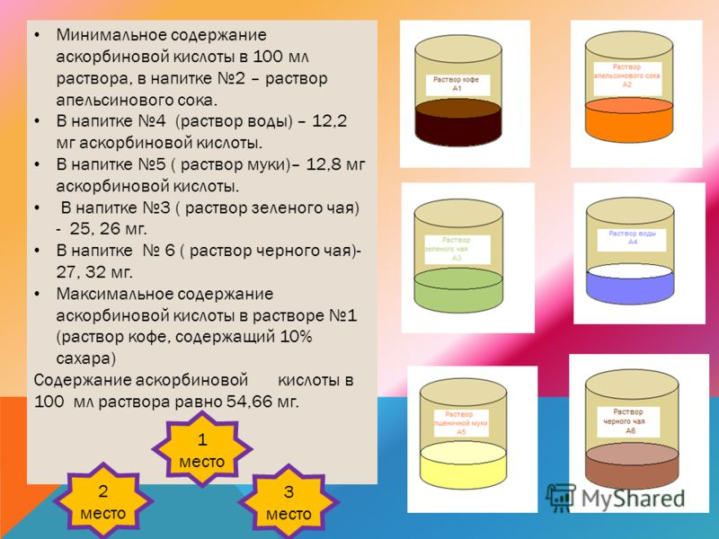 Минимальное содержание аскорбиновой кислоты в 100 мл раствора, в напитке 2 – раствор апельсинового сока. В напитке 4 (раствор воды) – 12,2 мг аскорбиновой кислоты. В напитке 5 ( раствор муки)– 12,8 мг аскорбиновой кислоты. В напитке 3 ( раствор зелен