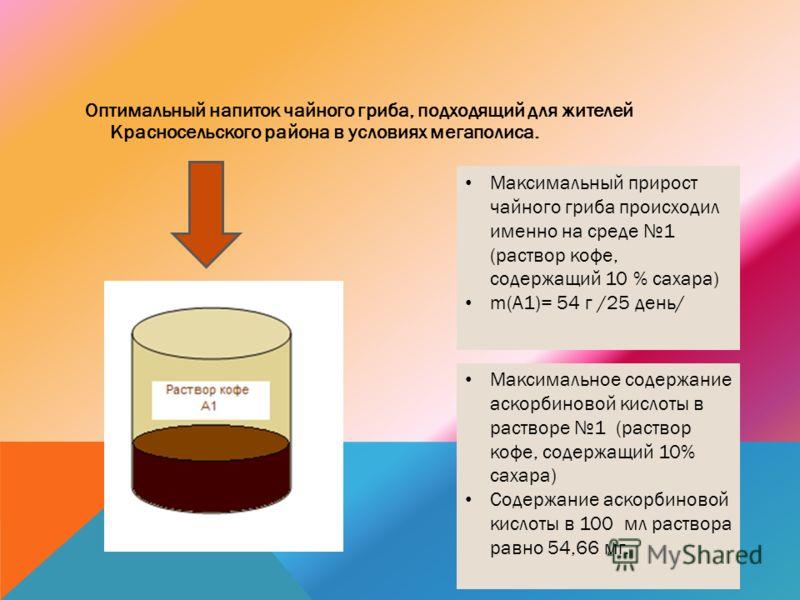 Оптимальный напиток чайного гриба, подходящий для жителей Красносельского района в условиях мегаполиса. Максимальный прирост чайного гриба происходил именно на среде 1 (раствор кофе, содержащий 10 % сахара) m(А1)= 54 г /25 день/ Максимальное содержан