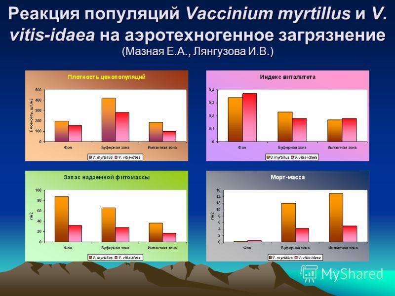Реакция популяций Vaccinium myrtillus и V. vitis-idaea на аэротехногенное загрязнение (Мазная Е.А., Лянгузова И.В.)