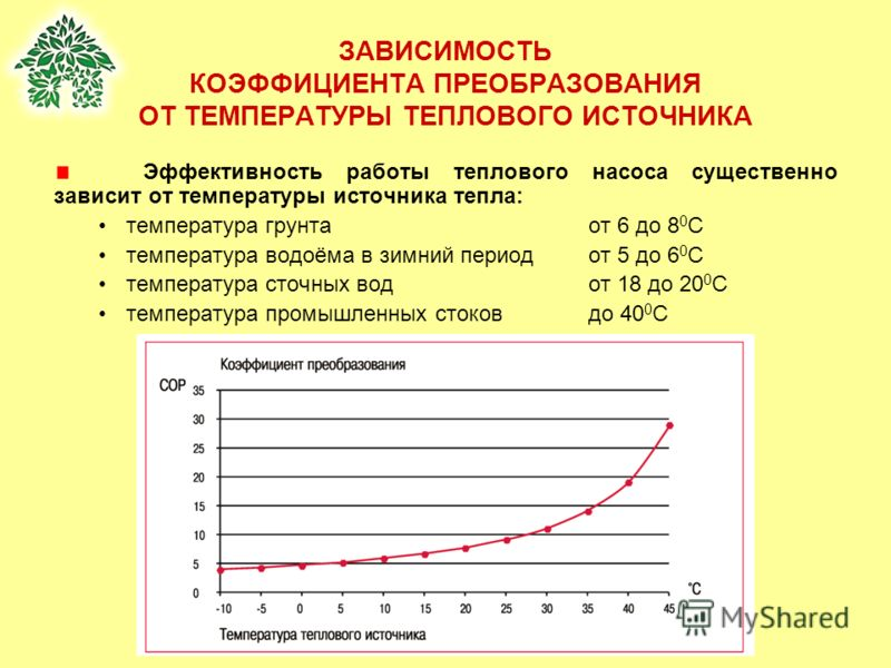 ЗАВИСИМОСТЬ КОЭФФИЦИЕНТА ПРЕОБРАЗОВАНИЯ ОТ ТЕМПЕРАТУРЫ ТЕПЛОВОГО ИСТОЧНИКА Эффективность работы теплового насоса существенно зависит от температуры источника тепла: температура грунтаот 6 до 8 0 С температура водоёма в зимний период от 5 до 6 0 С тем
