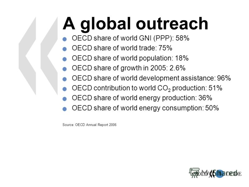 5 OECD share of world GNI (PPP): 58% OECD share of world trade: 75% OECD share of world population: 18% OECD share of growth in 2005: 2.6% OECD share of world development assistance: 96% OECD contribution to world CO 2 production: 51% OECD share of w