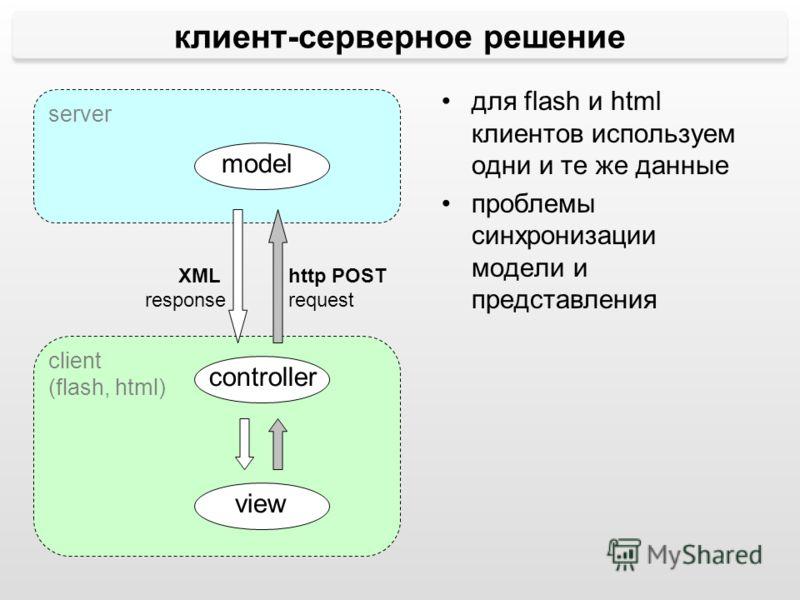 server client (flash, html) model controller view клиент-серверное решение http POST request XML response для flash и html клиентов используем одни и те же данные проблемы синхронизации модели и представления