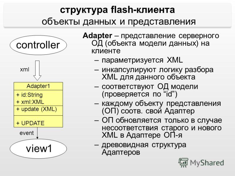 + id:String + xml:XML + update (XML) + UPDATE структура flash-клиента объекты данных и представления controller view1 Adapter1 xml event Adapter – представление серверного ОД (объекта модели данных) на клиенте –параметризуется XML –инкапсулируют логи