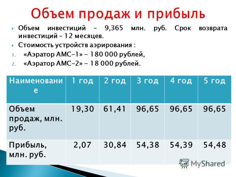 Наименовани е 1 год2 год3 год4 год5 год Объем продаж, млн. руб. 19,3061,4196,65 Прибыль, млн. руб. 2,0730,8454,3854,3954,48 Объем инвестиций – 9,365 млн. руб. Срок возврата инвестиций – 12 месяцев. Стоимость устройств аэрирования : 1. «Аэратор АМС-1»