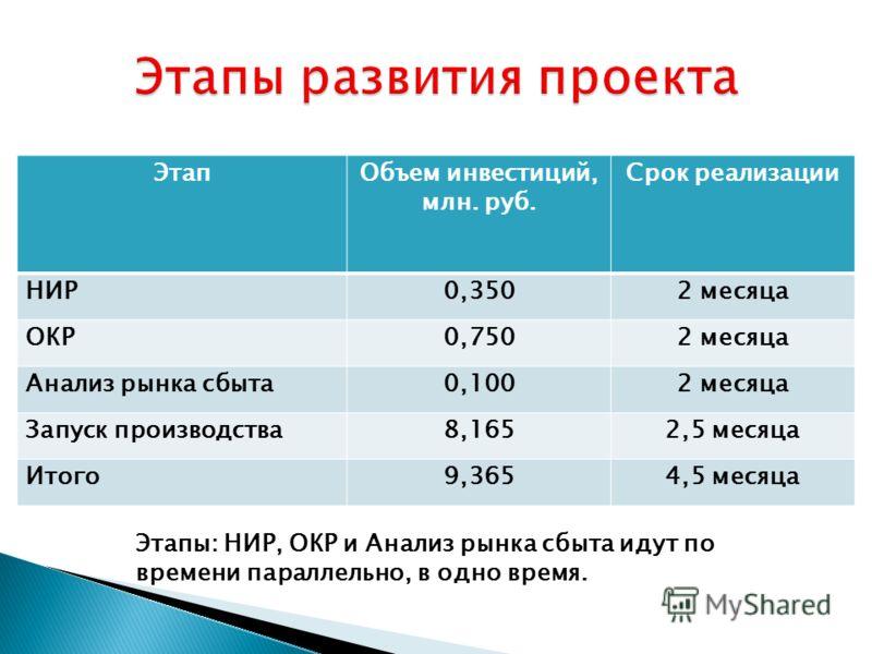 ЭтапОбъем инвестиций, млн. руб. Срок реализации НИР0,3502 месяца ОКР0,7502 месяца Анализ рынка сбыта0,1002 месяца Запуск производства8,1652,5 месяца Итого9,3654,5 месяца Этапы: НИР, ОКР и Анализ рынка сбыта идут по времени параллельно, в одно время.