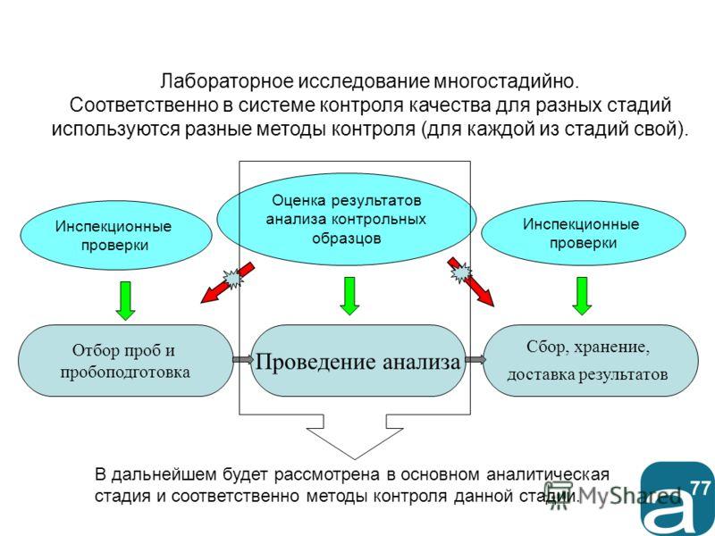 Лабораторное исследование многостадийно. Соответственно в системе контроля качества для разных стадий используются разные методы контроля (для каждой из стадий свой). Отбор проб и пробоподготовка Проведение анализа Сбор, хранение, доставка результато