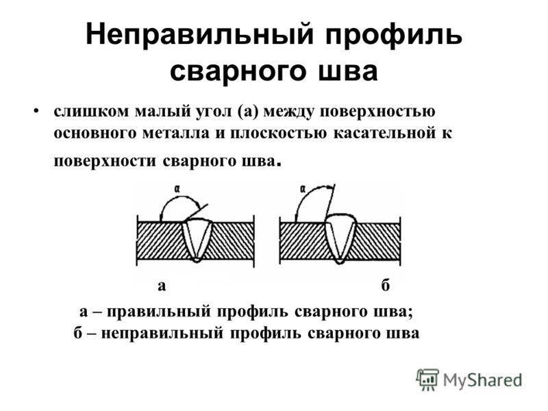 Неправильный профиль сварного шва слишком малый угол (а) между поверхностью основного металла и плоскостью касательной к поверхности сварного шва. а – правильный профиль сварного шва; б – неправильный профиль сварного шва а б