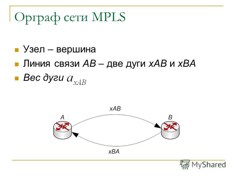 Орграф сети MPLS Узел – вершина Линия связи AB – две дуги xAB и xBA Вес дуги