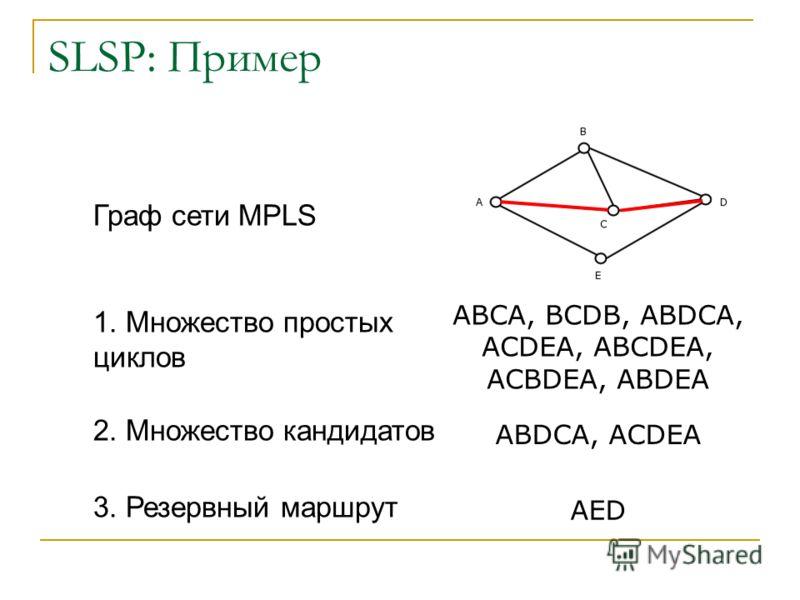 SLSP: Пример ABCA, BCDB, ABDCA, ACDEA, ABCDEA, ACBDEA, ABDEA ABDCA, ACDEA AED Граф сети MPLS 1. Множество простых циклов 2. Множество кандидатов 3. Резервный маршрут