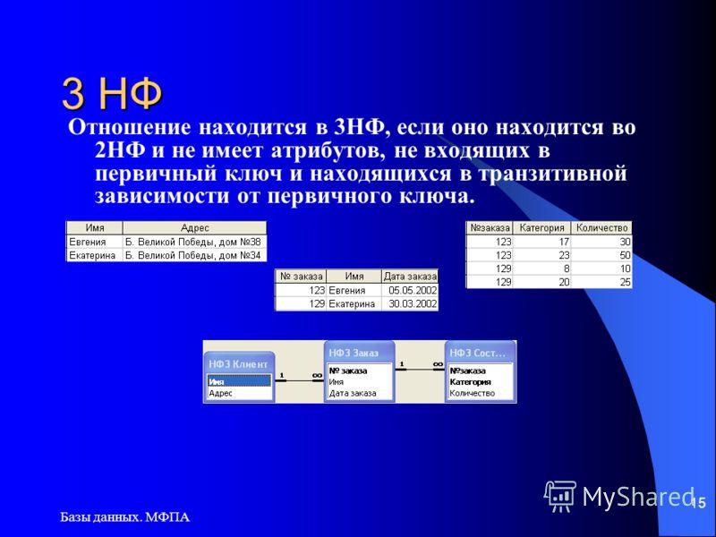 Базы данных. МФПА 15 3 НФ Отношение находится в 3НФ, если оно находится во 2НФ и не имеет атрибутов, не входящих в первичный ключ и находящихся в транзитивной зависимости от первичного ключа.