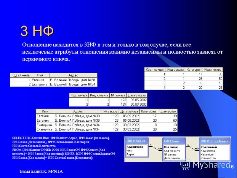 Базы данных. МФПА 16 3 НФ SELECT НФ3Клиент.Имя, НФ3Клиент.Адрес, НФ3Заказ.[ заказа], НФ3Заказ.[Дата заказа], НФ3СоставЗаказа.Категория, НФ3СоставЗаказа.Количество FROM (НФ3Клиент INNER JOIN НФ3Заказ ON НФ3Клиент.[Код клиента] = НФ3Заказ.[Код клиента]