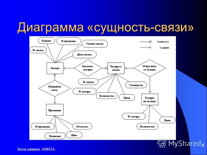 Базы данных. МФПА 8 Диаграмма «сущность-связи»