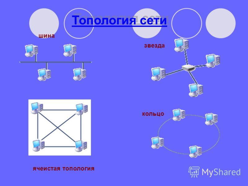 Топология сети шина звезда ячеистая топология кольцо