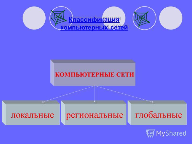 Классификация компьютерных сетей По территориальной распространенности КОМПЬЮТЕРНЫЕ СЕТИ локальныерегиональныеглобальные