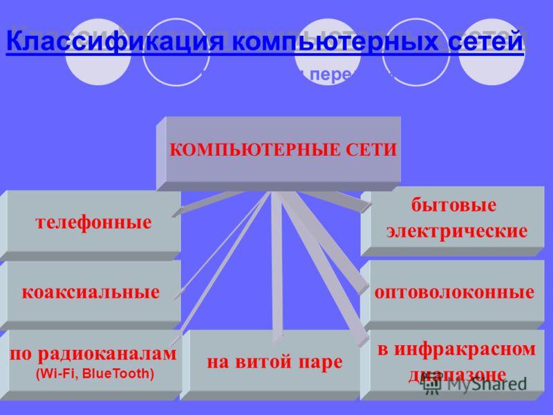 Классификация компьютерных сетей По типу среды передачи коаксиальные на витой паре оптоволоконные по радиоканалам (Wi-Fi, BlueTooth) в инфракрасном диапазоне телефонные бытовые электрические КОМПЬЮТЕРНЫЕ СЕТИ