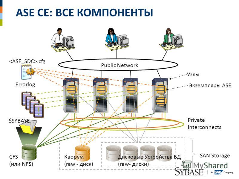 ASE CE: ВСЕ КОМПОНЕНТЫ Public Network Private Interconnects $SYBASE.cfg CFS (или NFS) Кворум (raw - диск) Дисковые Устройства БД (raw- диски) Узлы Экземпляры ASE SAN Storage !!!! Errorlog