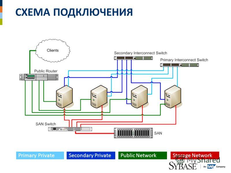СХЕМА ПОДКЛЮЧЕНИЯ Primary PrivateSecondary Private Public NetworkStorage Network