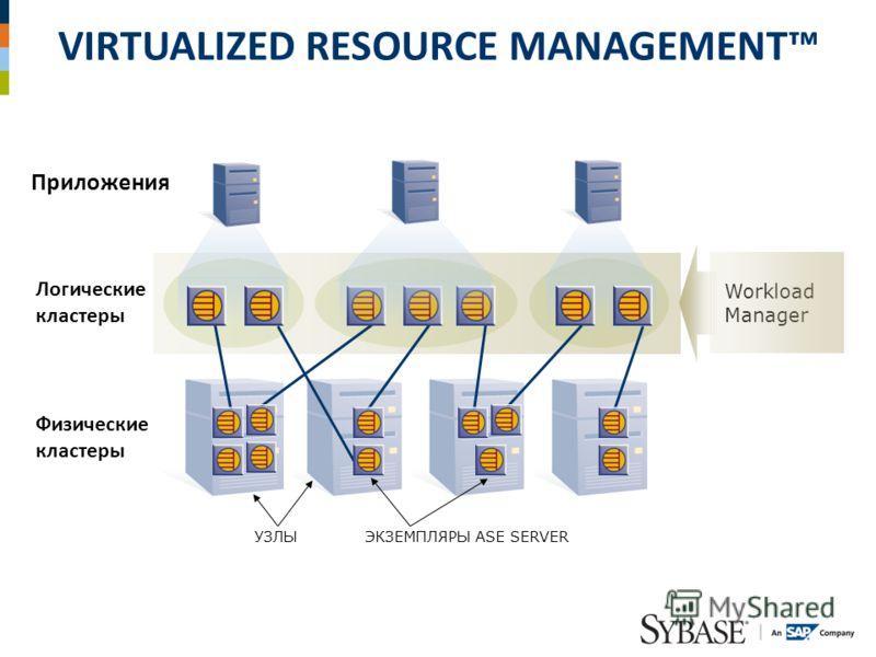 VIRTUALIZED RESOURCE MANAGEMENT Логические кластеры Приложения Физические кластеры УЗЛЫ ЭКЗЕМПЛЯРЫ ASE SERVER Workload Manager