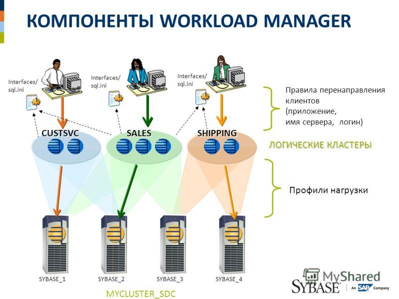 КОМПОНЕНТЫ WORKLOAD MANAGER SYBASE_1SYBASE_2SYBASE_3SYBASE_4 CUSTSVC SALES SHIPPING Правила перенаправления клиентов (приложение, имя сервера, логин) Профили нагрузки ЛОГИЧЕСКИЕ КЛАСТЕРЫ Interfaces/ sql.ini Interfaces/ sql.ini Interfaces/ sql.ini MYC
