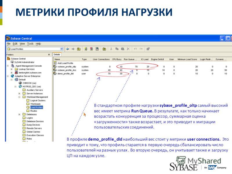 МЕТРИКИ ПРОФИЛЯ НАГРУЗКИ В стандартном профиле нагрузки sybase_profile_oltp самый высокий вес имеет метрика Run Queue. В результате, как только начинает возрастать конкуренция за процессор, суммарная оценка «загруженности» также возрастает, и это при