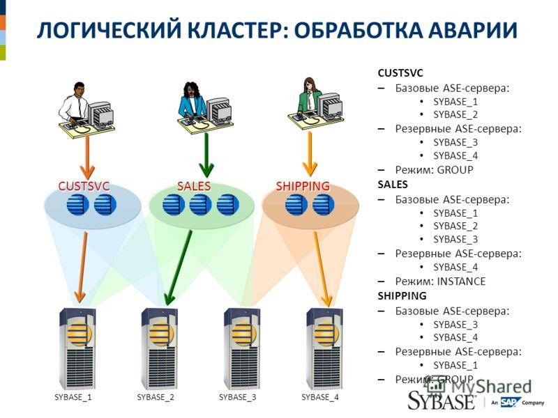 ЛОГИЧЕСКИЙ КЛАСТЕР: ОБРАБОТКА АВАРИИ CUSTSVC – Базовые ASE-сервера: SYBASE_1 SYBASE_2 – Резервные ASE-сервера: SYBASE_3 SYBASE_4 – Режим: GROUP SALES – Базовые ASE-сервера: SYBASE_1 SYBASE_2 SYBASE_3 – Резервные ASE-сервера: SYBASE_4 – Режим: INSTANC