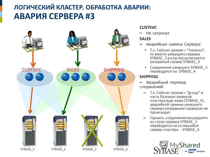 ЛОГИЧЕСКИЙ КЛАСТЕР. ОБРАБОТКА АВАРИИ: АВАРИЯ СЕРВЕРА #3 CUSTSVC – Не затронут SALES – Аварийная замена Сервера: Т.к. Failover-режим = Instance, то вместо умершего сервера SYBASE_3 в кластер включается резервный сервер SYBASE_4 Соединения умершего SYB