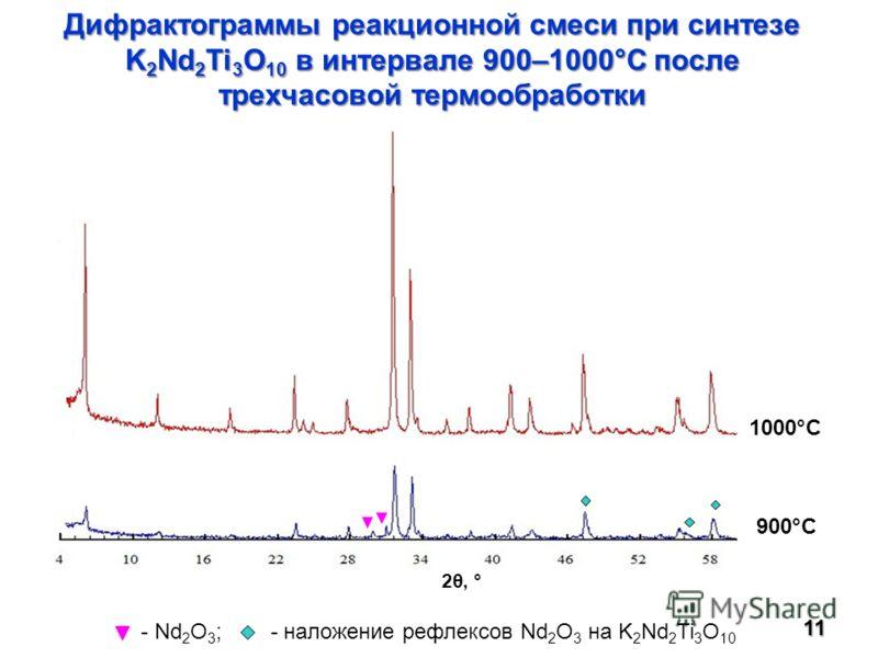 Дифрактограммы реакционной смеси при синтезе K 2 Nd 2 Ti 3 O 10 в интервале 900–1000°С после трехчасовой термообработки 11 900°C 1000°C 2θ, ° - Nd 2 O 3 ; - наложение рефлексов Nd 2 O 3 на K 2 Nd 2 Ti 3 O 10