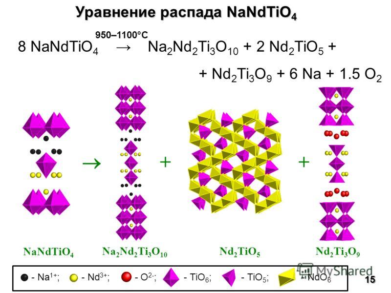 Уравнение распада NaNdTiO 4 8 NaNdTiO 4 Na 2 Nd 2 Ti 3 O 10 + 2 Nd 2 TiO 5 + + Nd 2 Ti 3 O 9 + 6 Na + 1.5 O 2 Na 2 Nd 2 Ti 3 O 10 NaNdTiO 4 Nd 2 TiO 5 Nd 2 Ti 3 O 9 + + 15 - Na 1+ ; - Nd 3+ ; - O 2- ; - TiO 6 ; - TiO 5 ; - NdO 6 950–1100°C