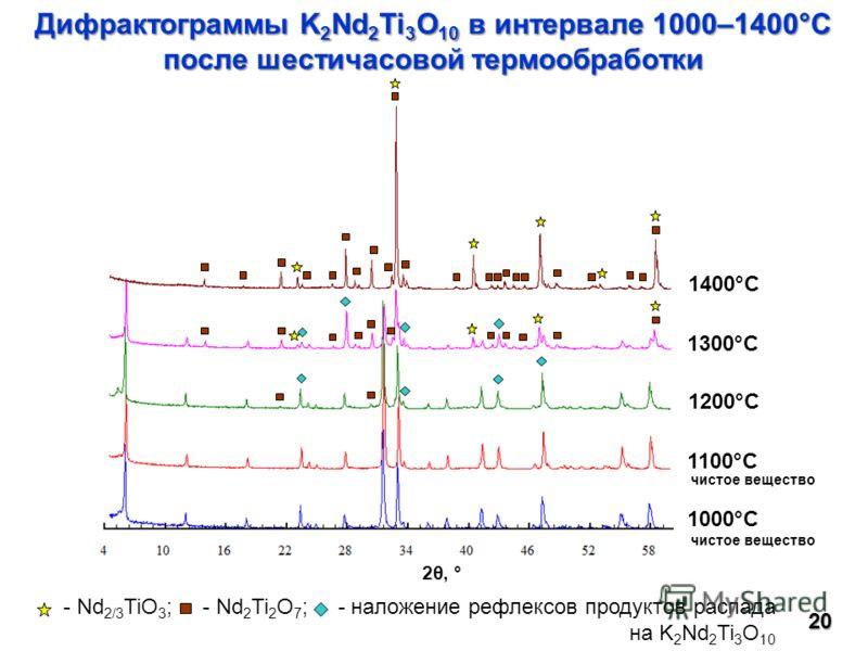 20 Дифрактограммы K 2 Nd 2 Ti 3 O 10 в интервале 1000–1400°С после шестичасовой термообработки 1000°C 1200°C 1400°C 1300°C 1100°C 2θ, ° - Nd 2/3 TiO 3 ; - Nd 2 Ti 2 O 7 ; - наложение рефлексов продуктов распада на K 2 Nd 2 Ti 3 O 10 чистое вещество