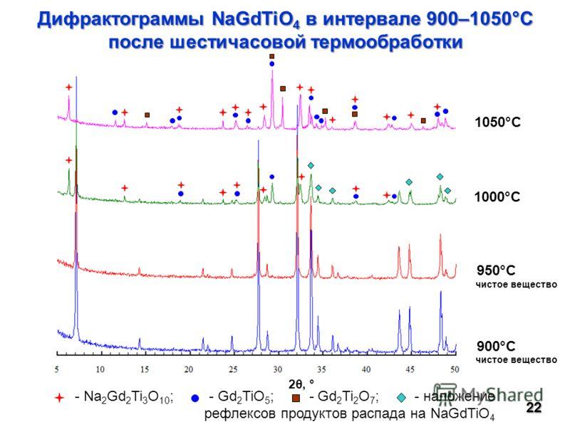 22 Дифрактограммы NaGdTiO 4 в интервале 900–1050°С после шестичасовой термообработки 1000°C 1050°C 900°C 950°C 2θ, ° - Na 2 Gd 2 Ti 3 O 10 ; - Gd 2 TiO 5 ; - Gd 2 Ti 2 O 7 ; - наложение рефлексов продуктов распада на NaGdTiO 4 чистое вещество