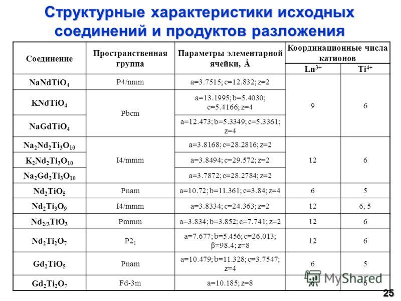 Структурные характеристики исходных соединений и продуктов разложения Соединение Пространственная группа Параметры элементарной ячейки, Å Координационные числа катионов Ln 3+ Ti 4+ NaNdTiO 4 P4/nmma=3.7515; c=12.832; z=2 96 KNdTiO 4 Pbcm a=13.1995; b