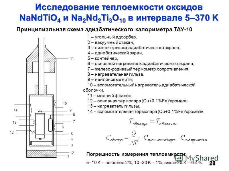 Исследование теплоемкости оксидов NaNdTiO 4 и Na 2 Nd 2 Ti 3 O 10 в интервале 5–370 K 28 12 13 14 1 2 3 4 5 6 7 8 9 10 11 1 – угольный адсорбер, 2 – вакуумный стакан, 3 – нижняя крышка адиабатического экрана, 4 – адиабатический экран, 5 – контейнер,