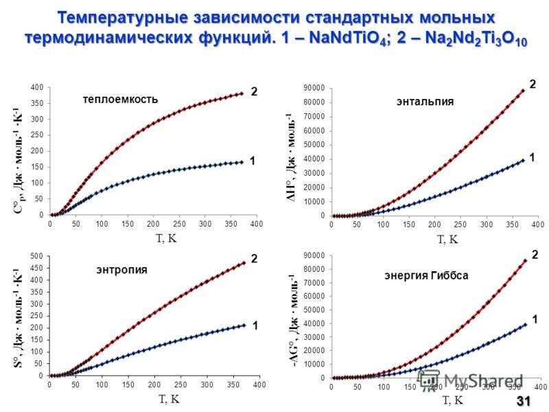 C° p, Дж · моль -1 ·K -1 T, K ΔH°, Дж · моль -1 T, K S°, Дж · моль -1 ·K -1 T, K -ΔG°, Дж · моль -1 1 2 1 2 1 2 1 2 Температурные зависимости стандартных мольных термодинамических функций. 1 – NaNdTiO 4 ; 2 – Na 2 Nd 2 Ti 3 O 10 31 теплоемкость энтал