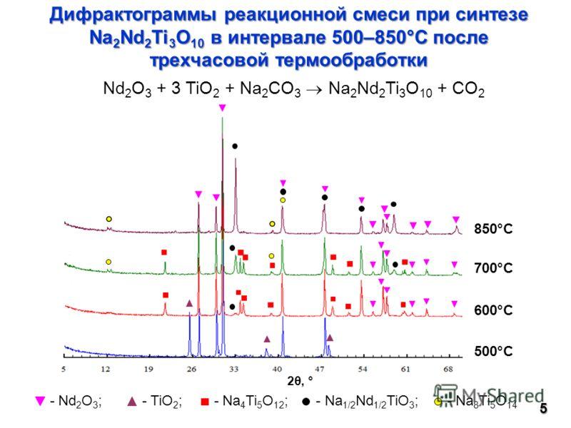 Nd 2 O 3 + 3 TiO 2 + Na 2 CO 3 Na 2 Nd 2 Ti 3 O 10 + CO 2 - Nd 2 O 3 ; - TiO 2 ; - Na 4 Ti 5 O 12 ; - Na 1/2 Nd 1/2 TiO 3 ; - Na 8 Ti 5 O 145 Дифрактограммы реакционной смеси при синтезе Na 2 Nd 2 Ti 3 O 10 в интервале 500–850°С после трехчасовой тер