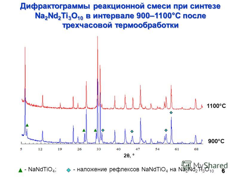 Дифрактограммы реакционной смеси при синтезе Na 2 Nd 2 Ti 3 O 10 в интервале 900–1100°С после трехчасовой термообработки 6 - NaNdTiO 4 ; - наложение рефлексов NaNdTiO 4 на Na 2 Nd 2 Ti 3 O 10 1100°C 900°C 2θ, °