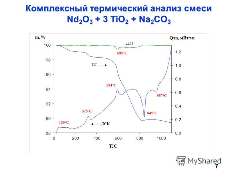 Комплексный термический анализ смеси Nd 2 O 3 + 3 TiO 2 + Na 2 CO 3 ДТГ ТГ ДСК 325°С 594°С 130°С 845°С 957°С 695°С ° 7