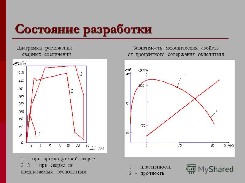 Состояние разработки Зависимость механических свойств от процентного содержания окислителя 1 - пластичность 2 - прочность Диаграмма растяжения сварных соединений 1 - при аргонодуговой сварке 2, 3 – при сварке по предлагаемым технологиям