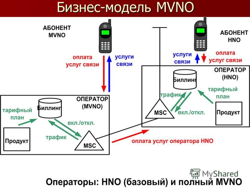 Бизнес-модель MVNO