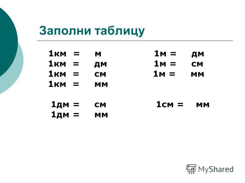 Заполни таблицу 1км = м 1м = дм 1км = дм 1м = см 1км = см 1м = мм 1км = мм 1дм = см 1см = мм 1дм = мм