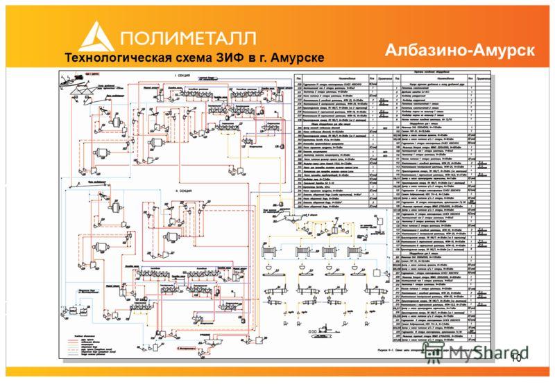 10 Технологическая схема ЗИФ в г. Амурске Албазино-Амурск