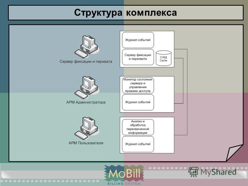 Структура комплекса