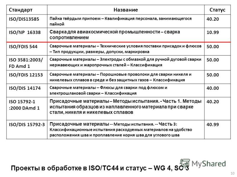 Проекты в обработке в ISO/TC44 и статус – WG 4, SC 3 СтандартНазваниеСтатус ISO/DIS13585 Пайка твёрдым припоем – Квалификация персонала, занимающегося пайкой 40.20 ISO/NP 16338 Сварка для авиакосмической промышленности – сварка сопротивлением 10.99 I