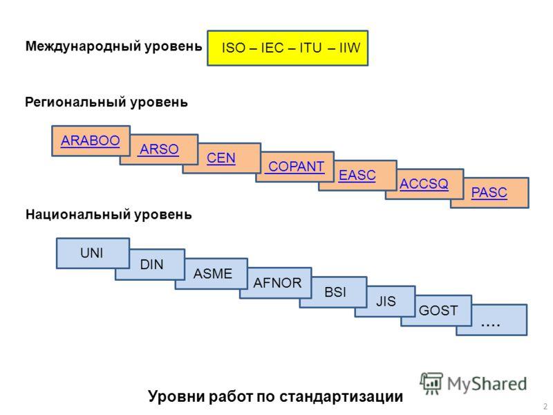 Уровни работ по стандартизации ISO – IEC – ITU Международный уровень PASC ACCSQ EASC COPANT CEN ARSO ARABOO Региональный уровень.... GOST JIS BSI AFNOR ASME DIN Национальный уровень UNI – IIW 2