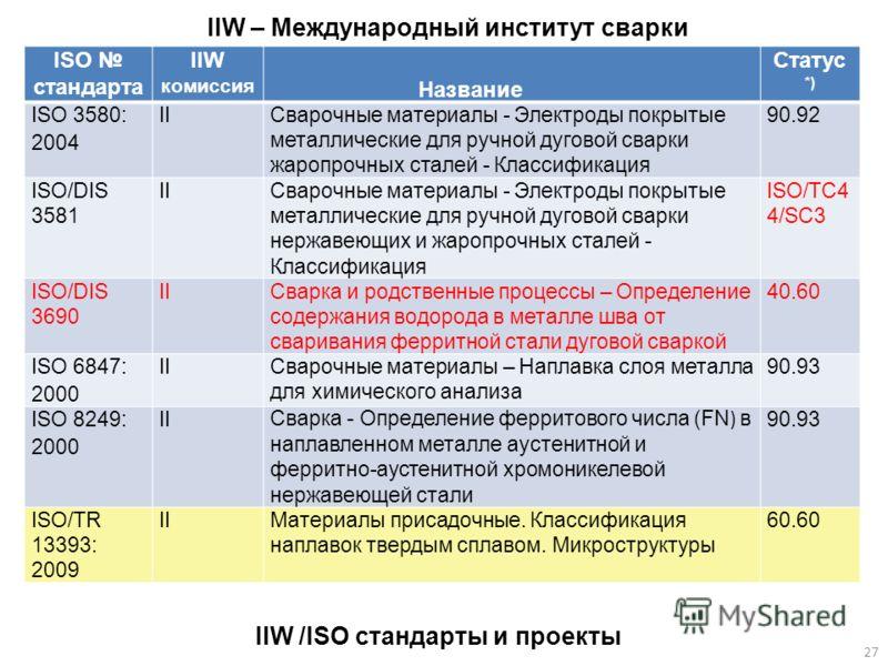 ISO стандарта IIW комиссия Название Статус *) ISO 3580: 2004 IIСварочные материалы - Электроды покрытые металлические для ручной дуговой сварки жаропрочных сталей - Классификация 90.92 ISO/DIS 3581 IIСварочные материалы - Электроды покрытые металличе