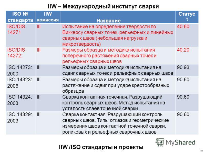 ISO стандарта IIW комиссия Название Статус *) ISO/DIS 14271 IIIИспытание на определение твердости по Виккерсу сварных точек, рельефных и линейных сварных швов (небольшая нагрузка и микротвердость) 40.60 ISO/DIS 14272: IIIРазмеры образца и методика ис