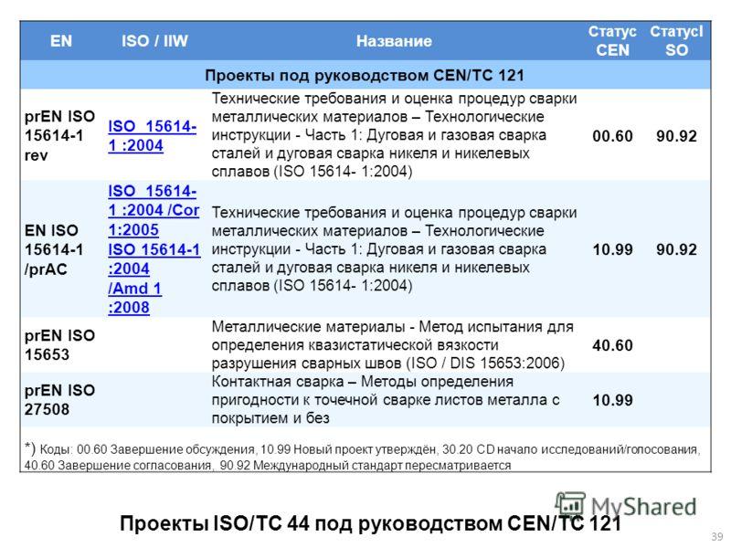 ENISO / IIWНазвание Статус CEN Статус I SO Проекты под руководством CEN/TC 121 prEN ISO 15614-1 rev ISO 15614- 1 :2004 Технические требования и оценка процедур сварки металлических материалов – Технологические инструкции - Часть 1: Дуговая и газовая
